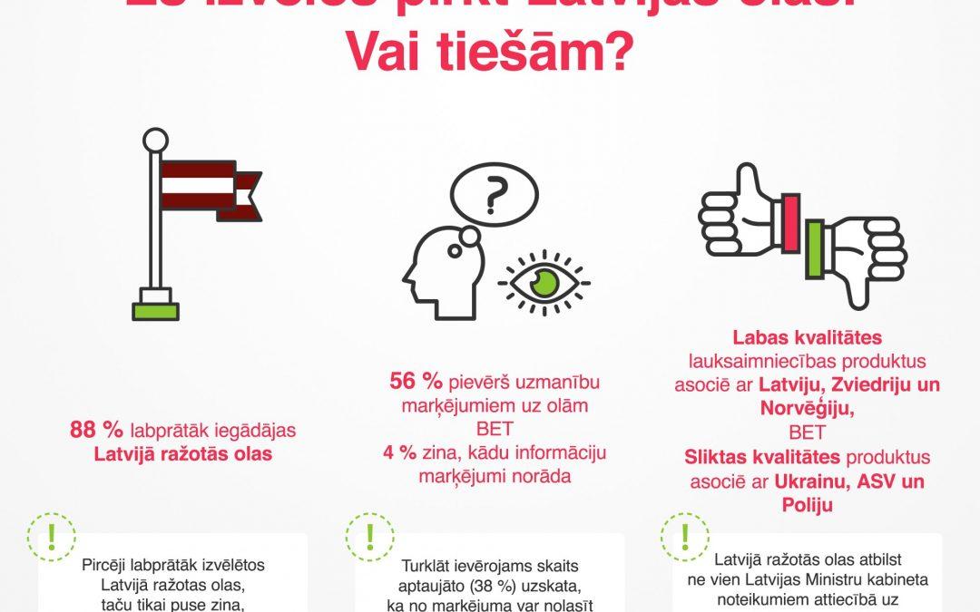 Es izvēlos pirkt Latvijas olas!